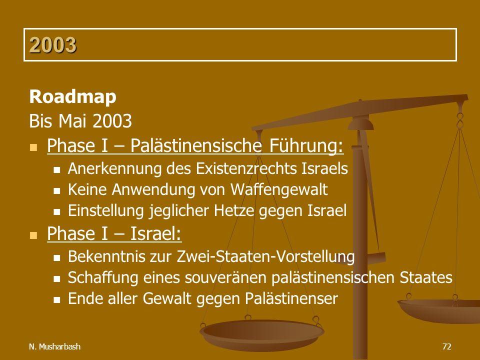 2003 Roadmap Bis Mai 2003 Phase I – Palästinensische Führung: