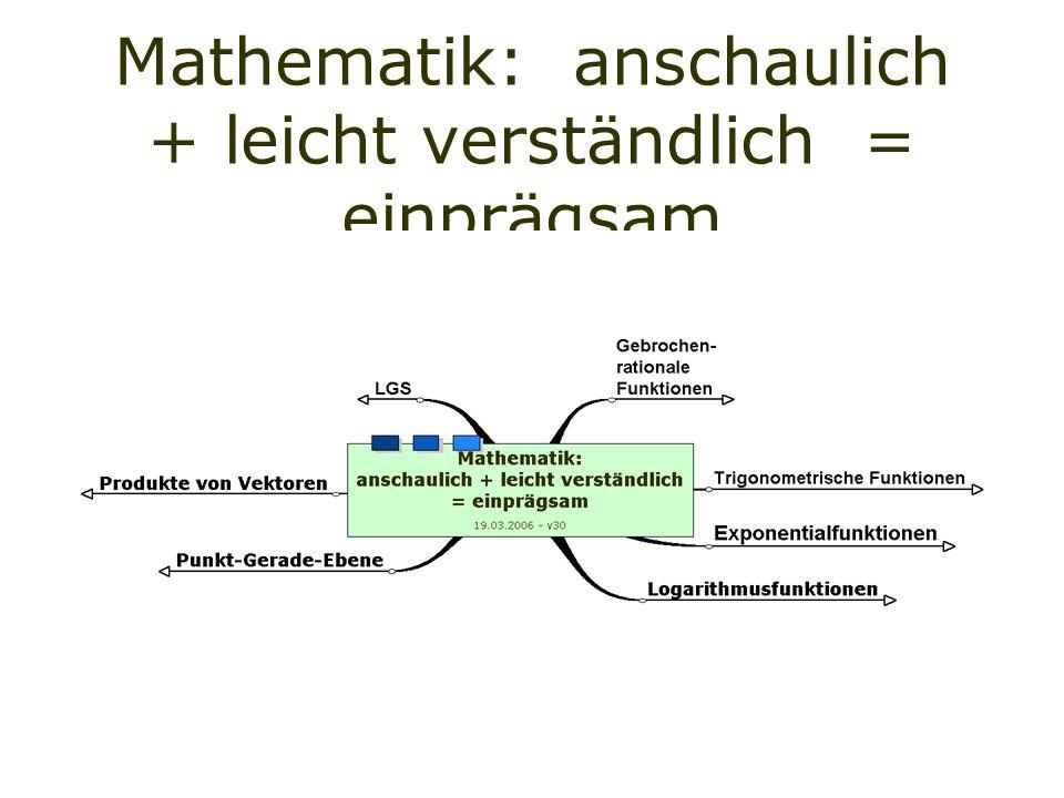 Mathematik: anschaulich + leicht verständlich = einprägsam