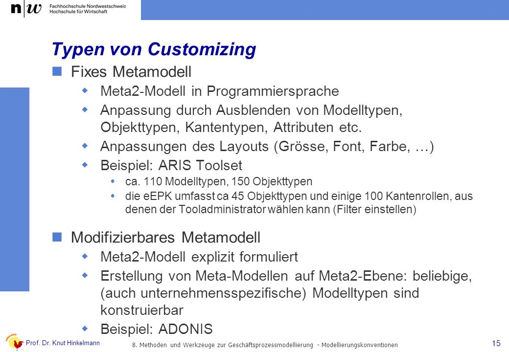Typen von Customizing Fixes Metamodell Modifizierbares Metamodell