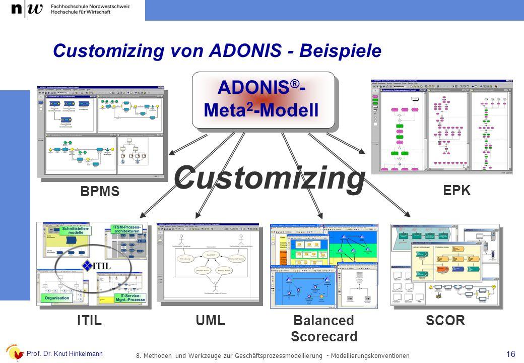 Customizing von ADONIS - Beispiele
