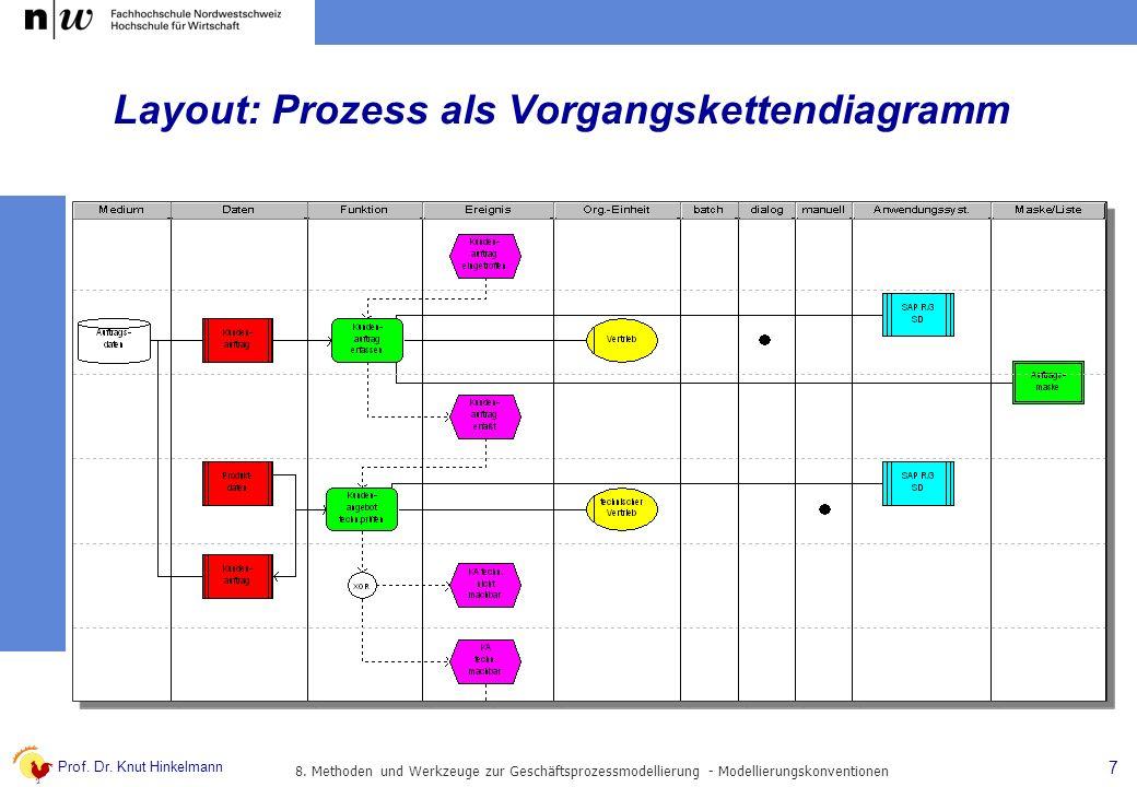 Layout: Prozess als Vorgangskettendiagramm
