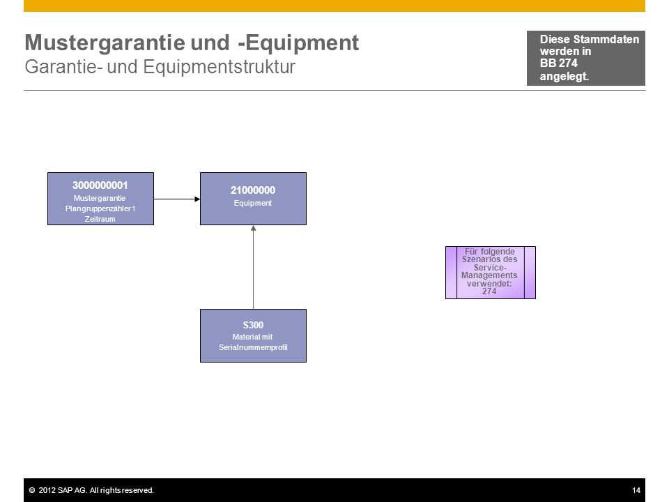 Mustergarantie und -Equipment Garantie- und Equipmentstruktur