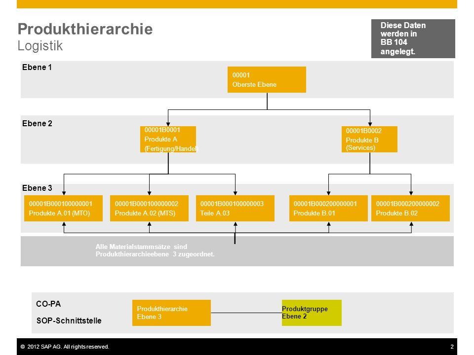 Produkthierarchie Logistik