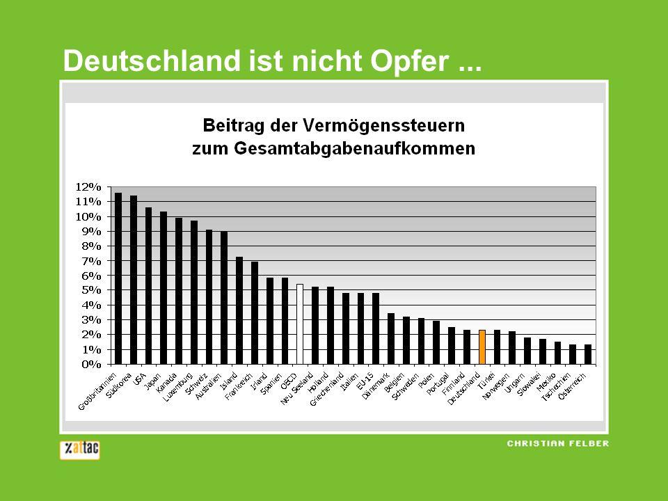 Deutschland ist nicht Opfer ...