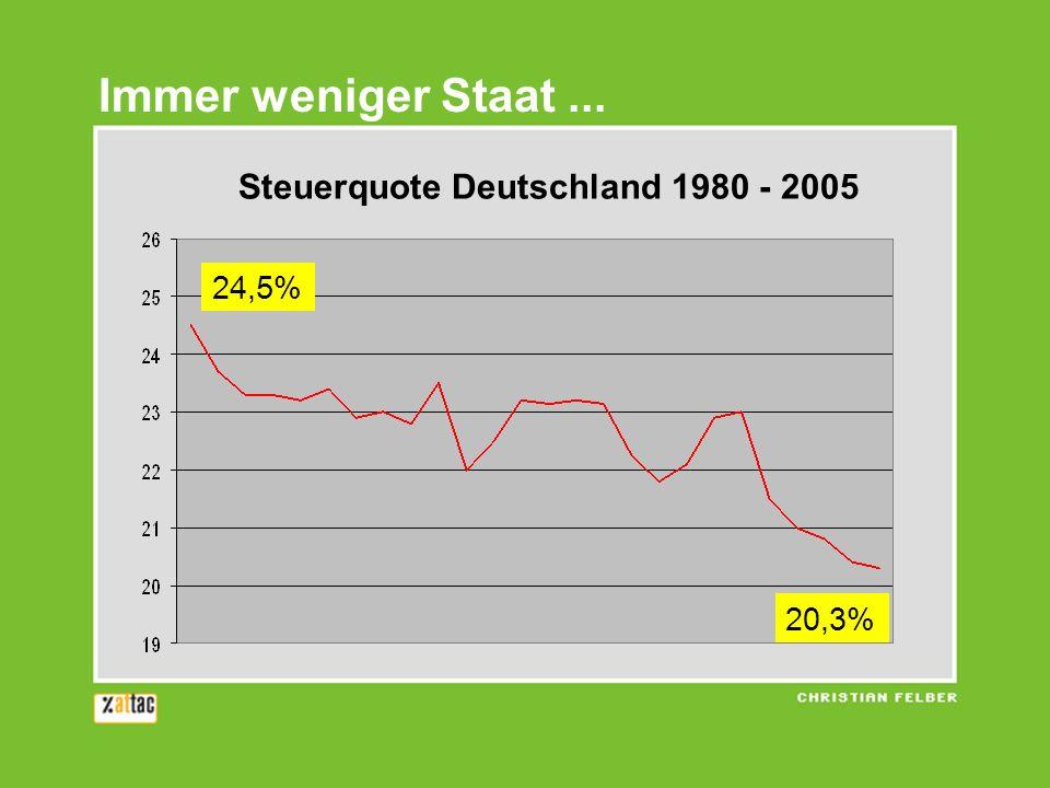 Immer weniger Staat ... Steuerquote Deutschland 1980 - 2005 24,5%