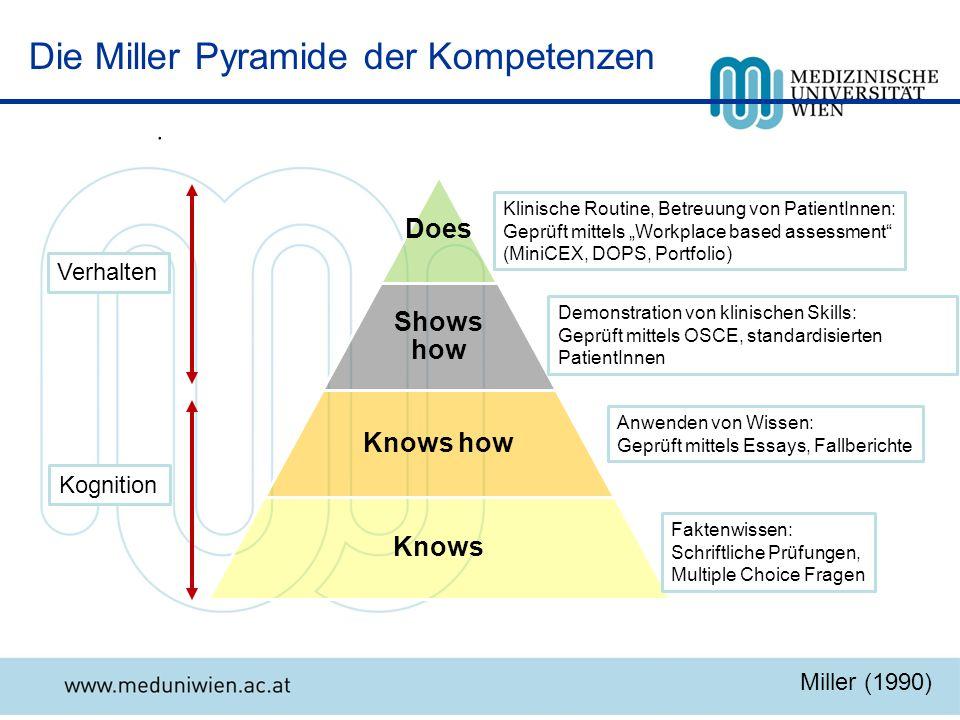 Die Miller Pyramide der Kompetenzen
