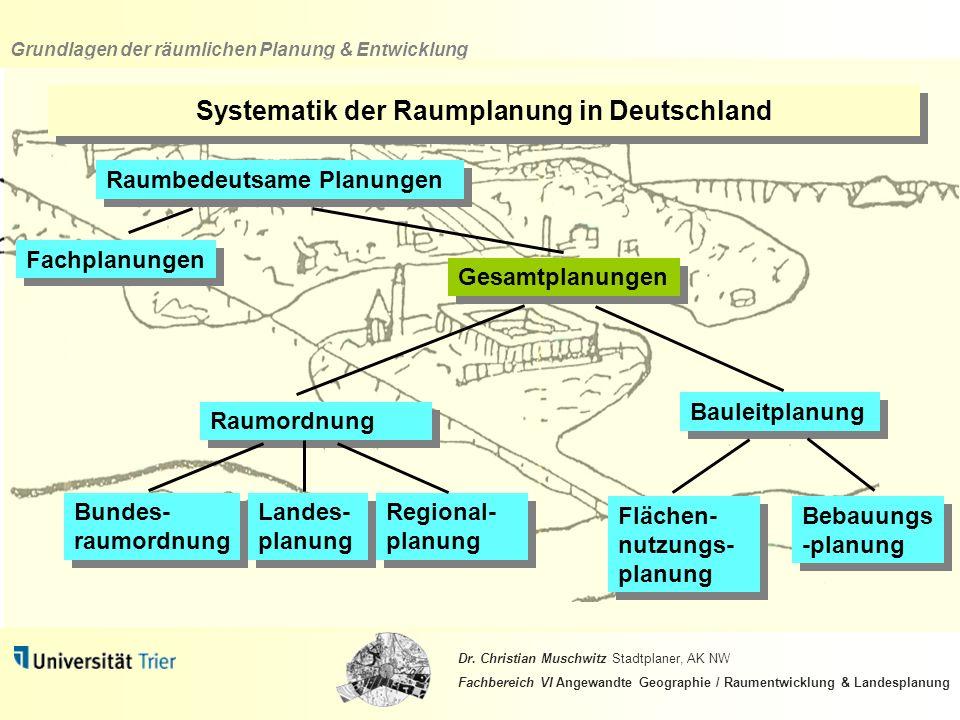 Systematik der Raumplanung in Deutschland