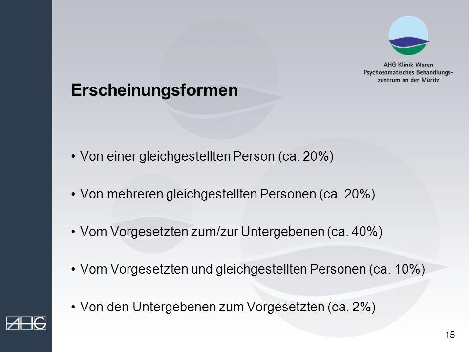 Erscheinungsformen Von einer gleichgestellten Person (ca. 20%)