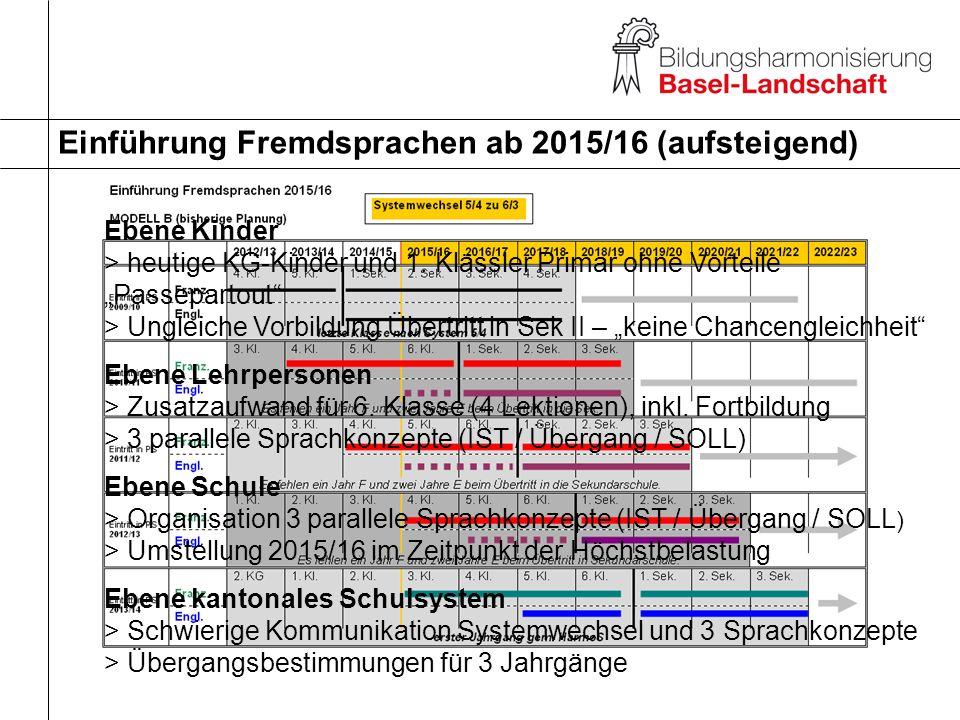 Einführung Fremdsprachen ab 2015/16 (aufsteigend)
