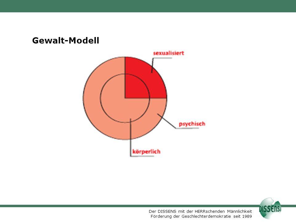 Gewalt-Modell