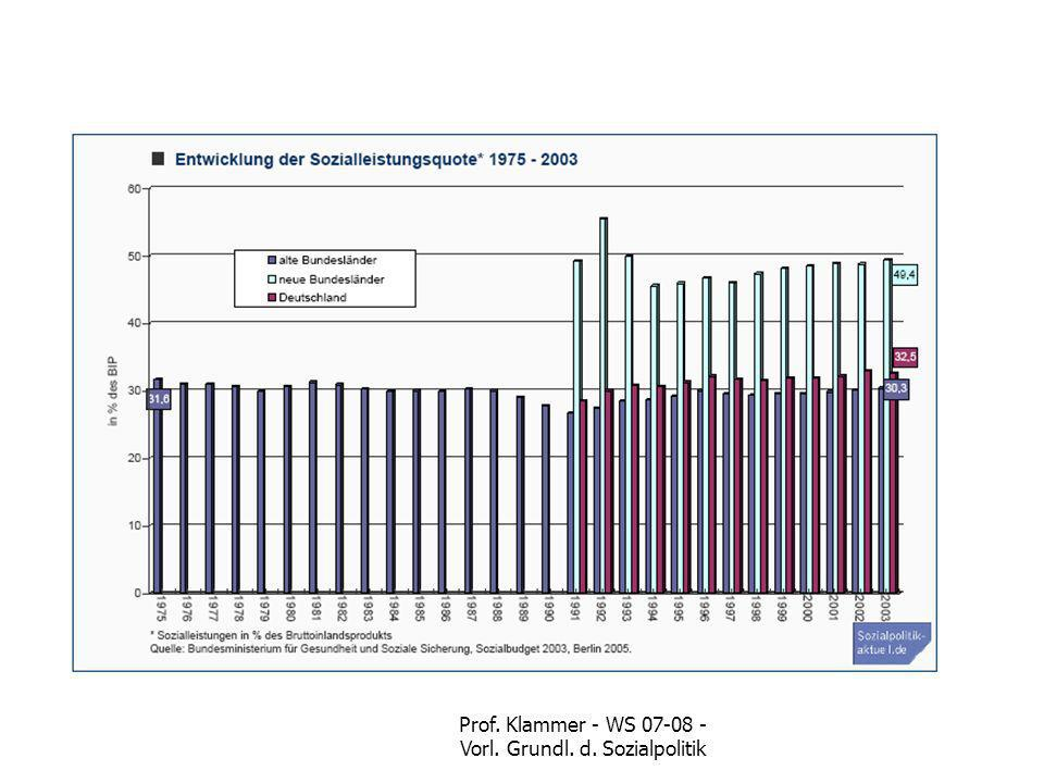 Prof. Klammer - WS 07-08 - Vorl. Grundl. d. Sozialpolitik