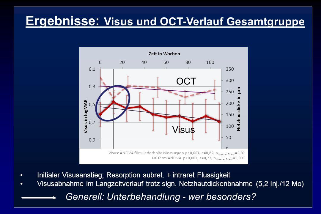 Ergebnisse: Visus und OCT-Verlauf Gesamtgruppe