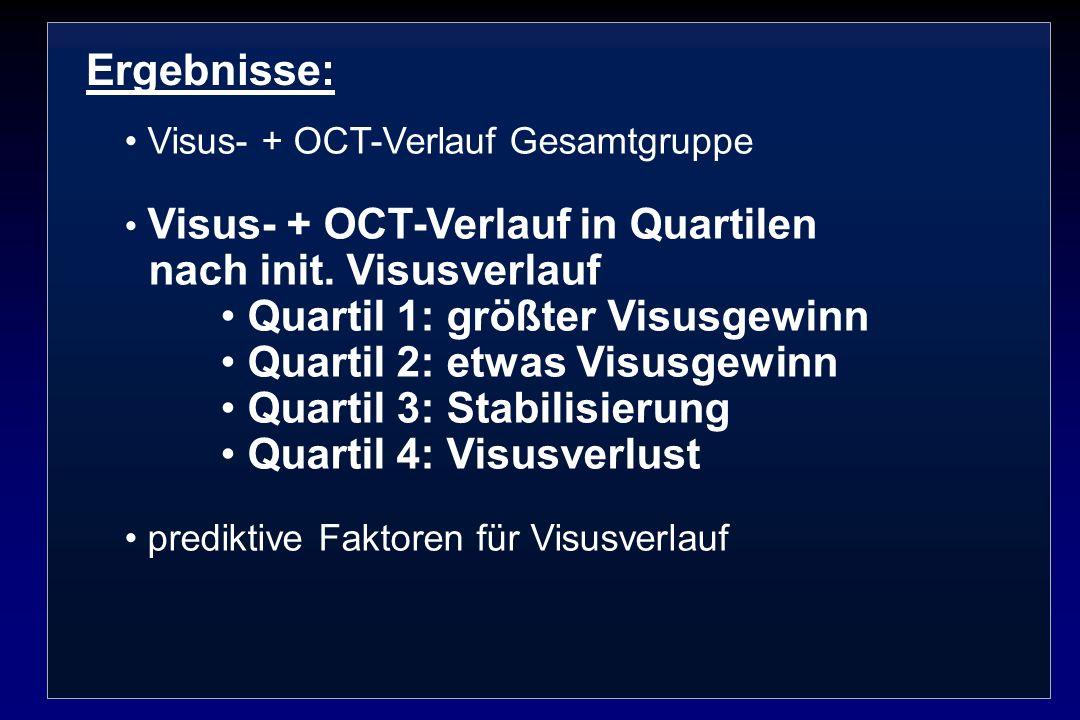 Ergebnisse: nach init. Visusverlauf Quartil 1: größter Visusgewinn