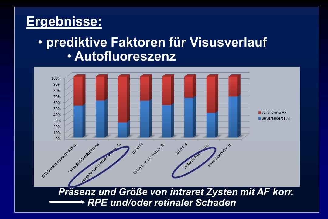 Ergebnisse: prediktive Faktoren für Visusverlauf Autofluoreszenz