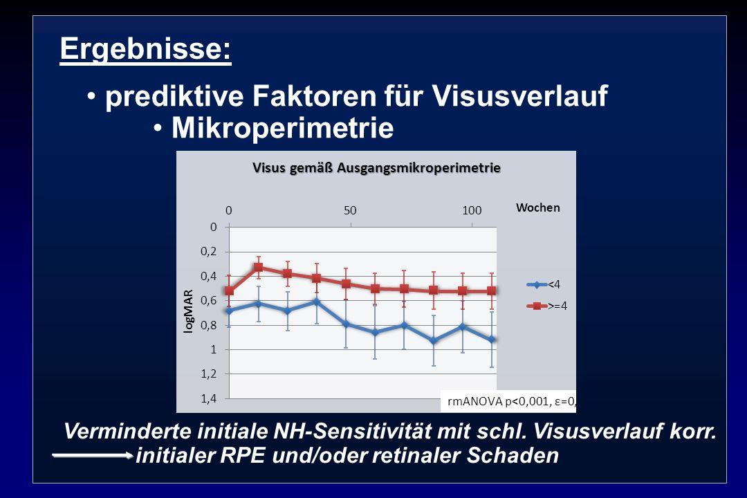 Ergebnisse: prediktive Faktoren für Visusverlauf Mikroperimetrie