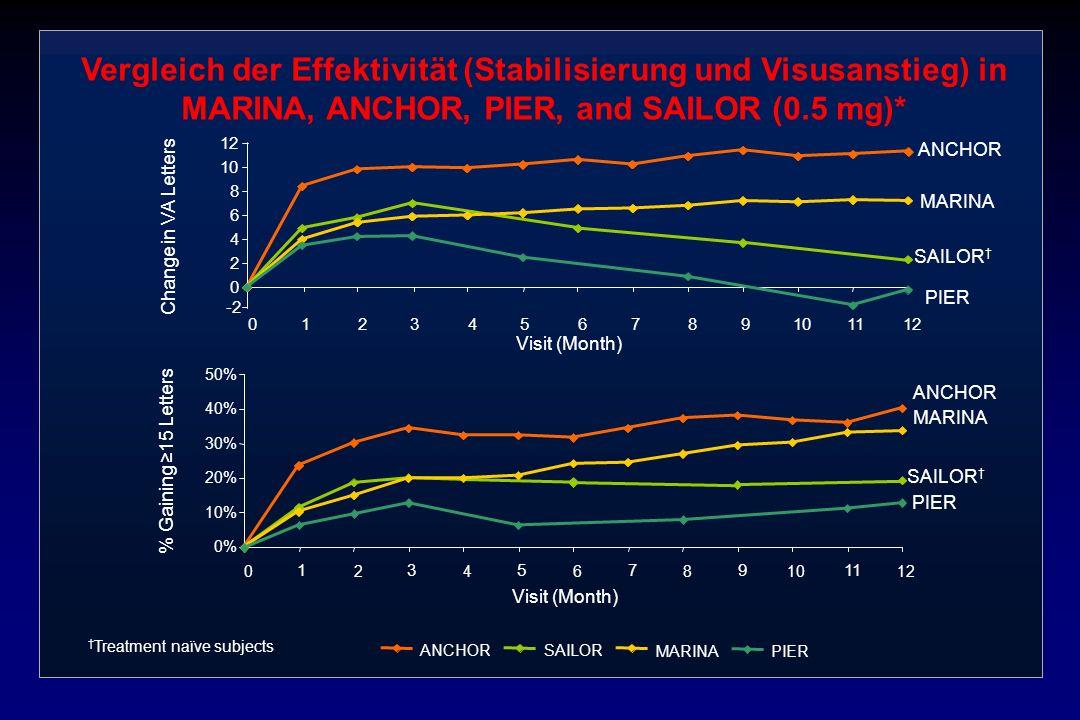 Vergleich der Effektivität (Stabilisierung und Visusanstieg) in MARINA, ANCHOR, PIER, and SAILOR (0.5 mg)*