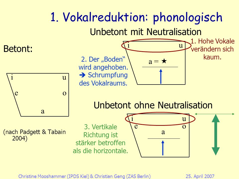 1. Vokalreduktion: phonologisch