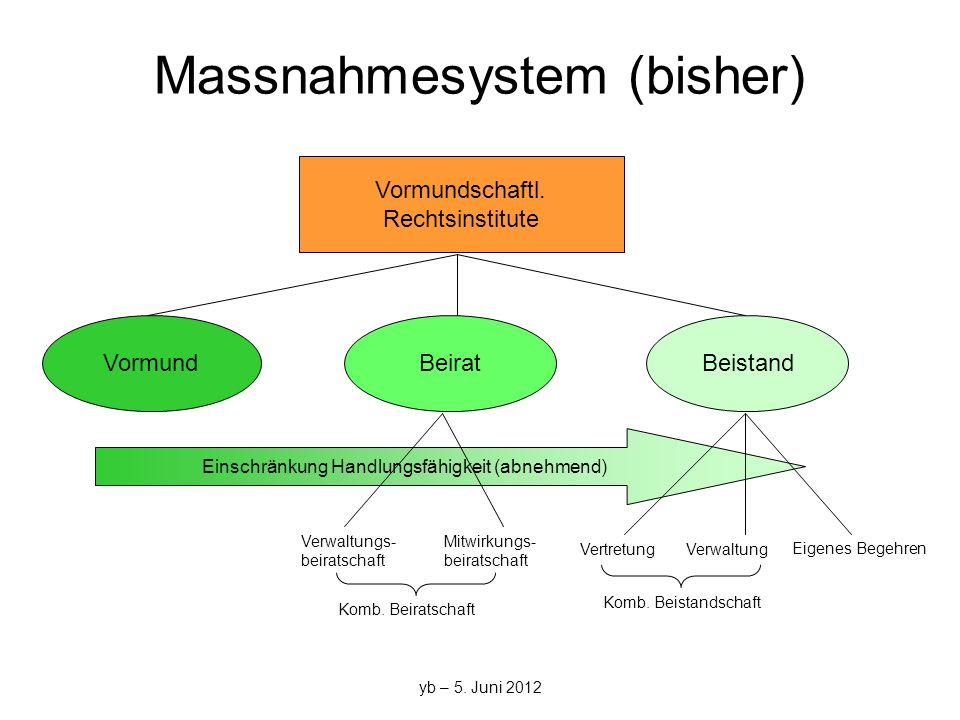 Massnahmesystem (bisher)