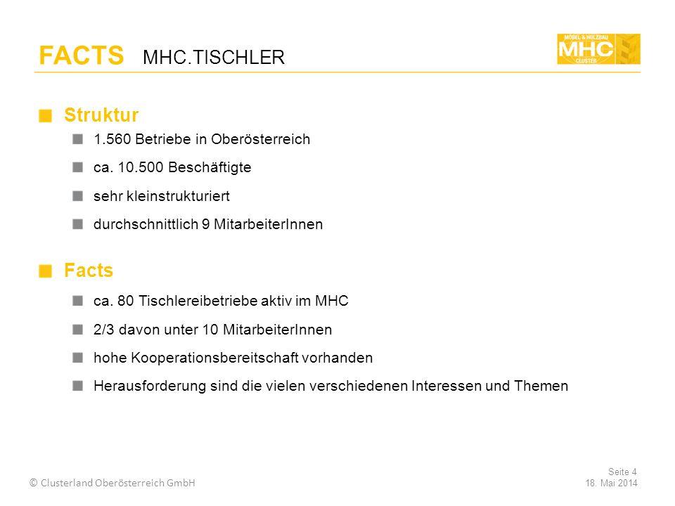 FACTS MHC.TISCHLER Struktur Facts 1.560 Betriebe in Oberösterreich
