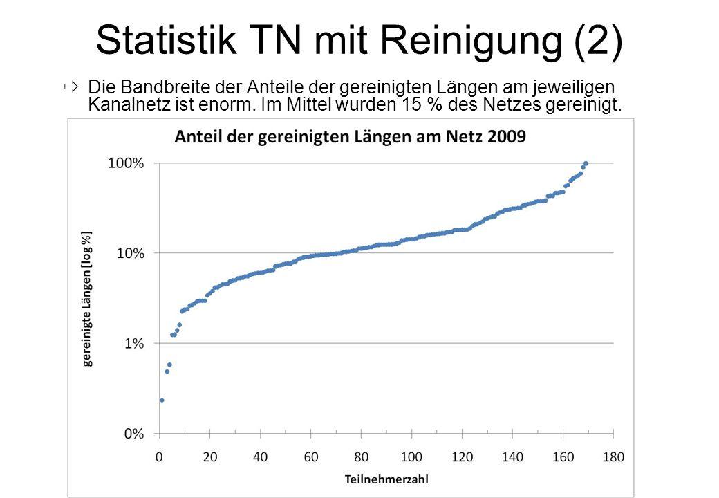 Statistik TN mit Reinigung (2)