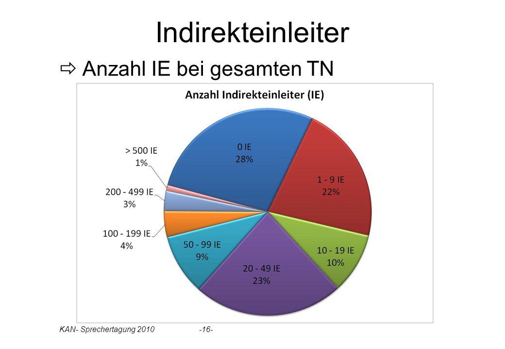 Indirekteinleiter Anzahl IE bei gesamten TN