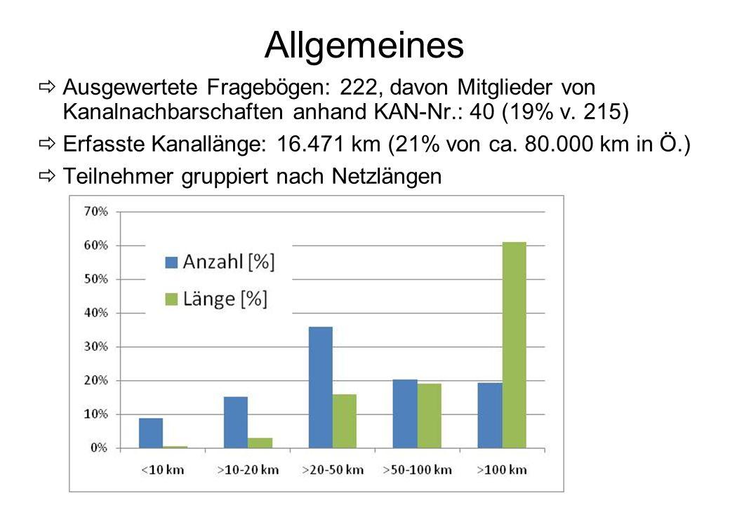 Allgemeines Ausgewertete Fragebögen: 222, davon Mitglieder von Kanalnachbarschaften anhand KAN-Nr.: 40 (19% v. 215)