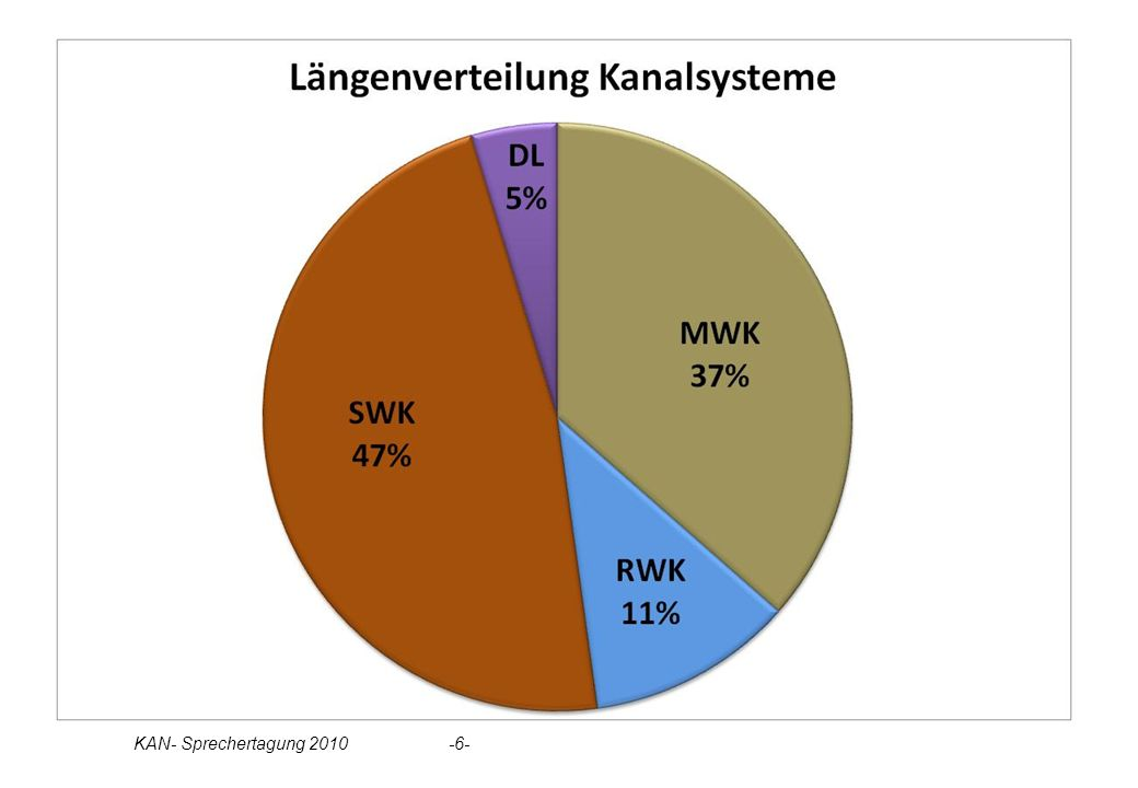 Statistik Kanalsysteme