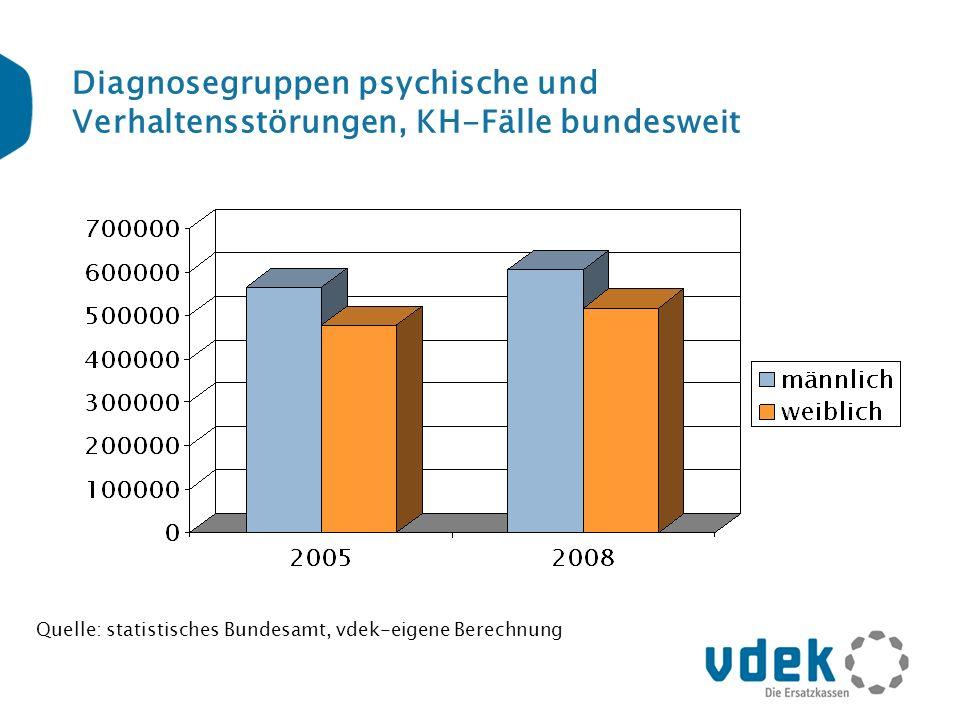 Diagnosegruppen psychische und Verhaltensstörungen, KH-Fälle bundesweit