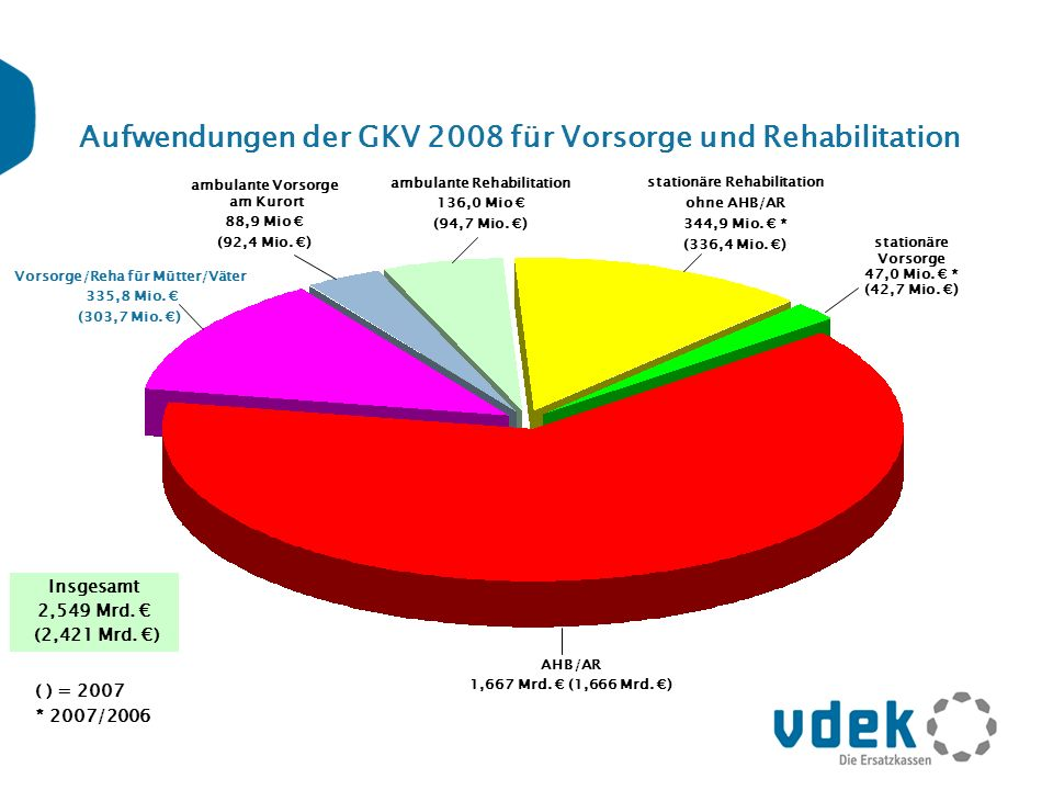 Aufwendungen der GKV 2008 für Vorsorge und Rehabilitation