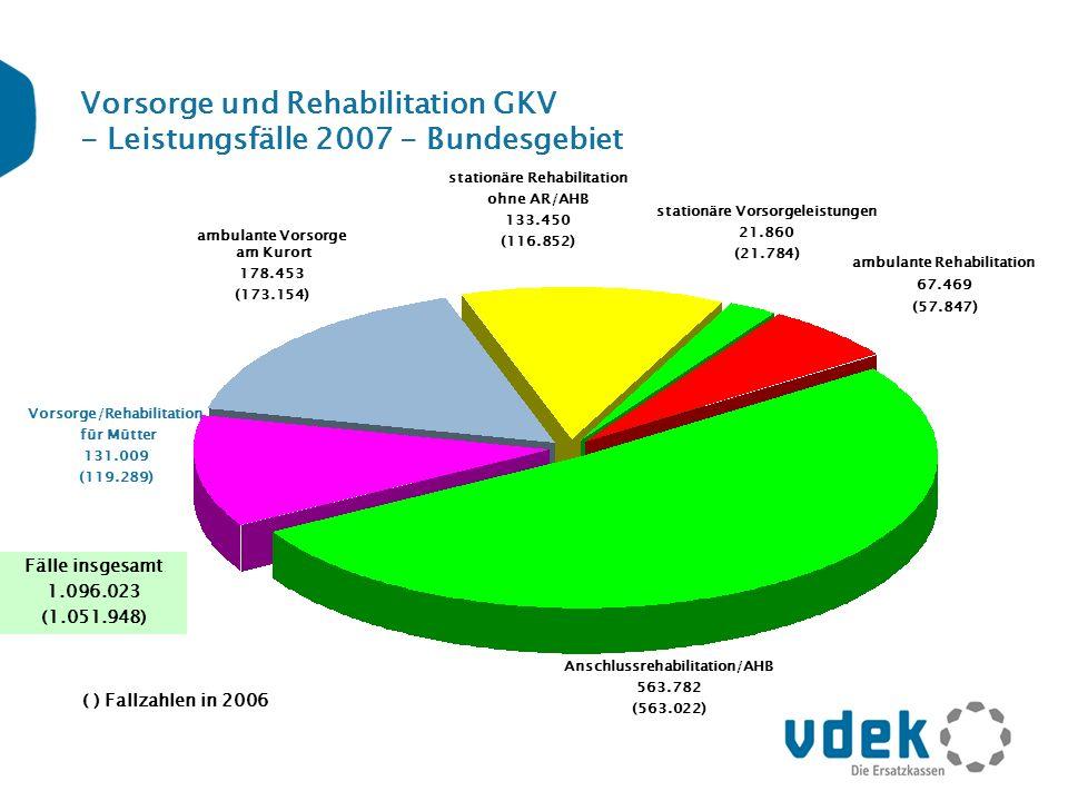Vorsorge und Rehabilitation GKV - Leistungsfälle 2007 - Bundesgebiet