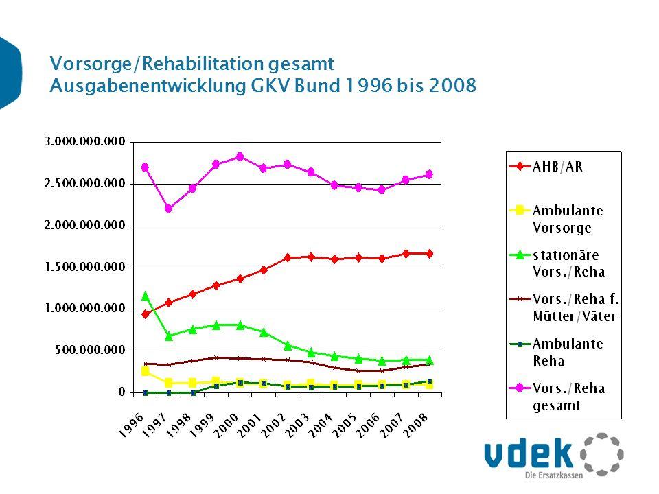 Vorsorge/Rehabilitation gesamt Ausgabenentwicklung GKV Bund 1996 bis 2008