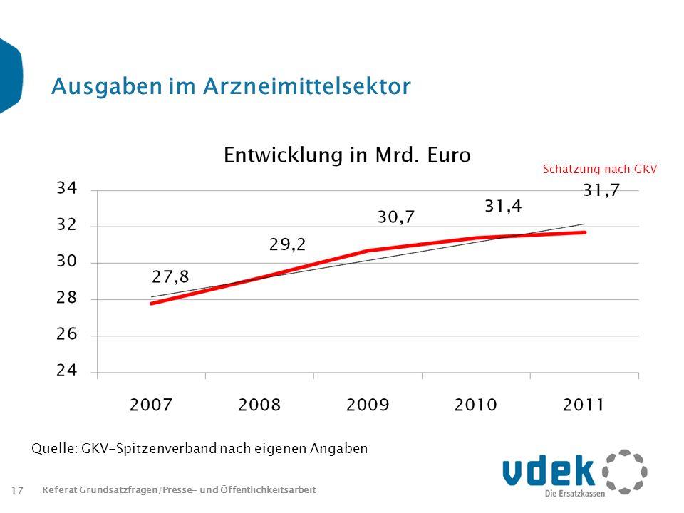 Ausgaben im Arzneimittelsektor