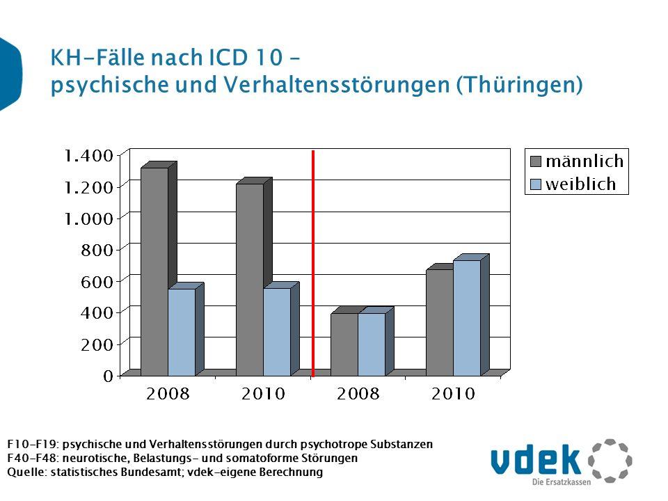 KH-Fälle nach ICD 10 – psychische und Verhaltensstörungen (Thüringen)