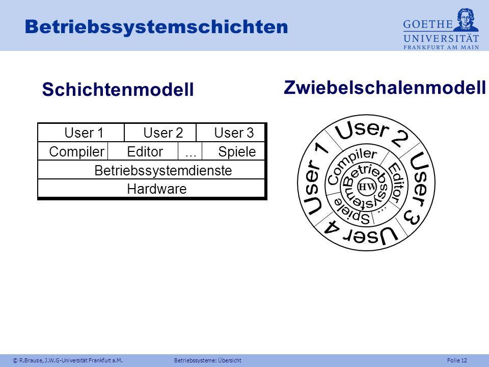 Betriebssystemschichten