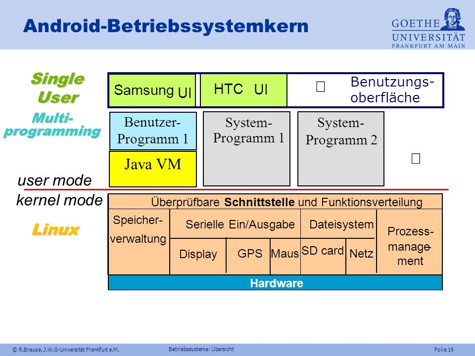 Android-Betriebssystemkern