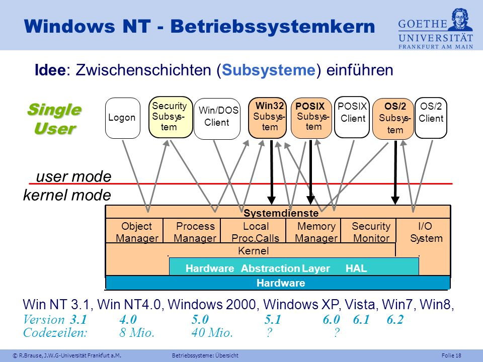 Windows NT - Betriebssystemkern