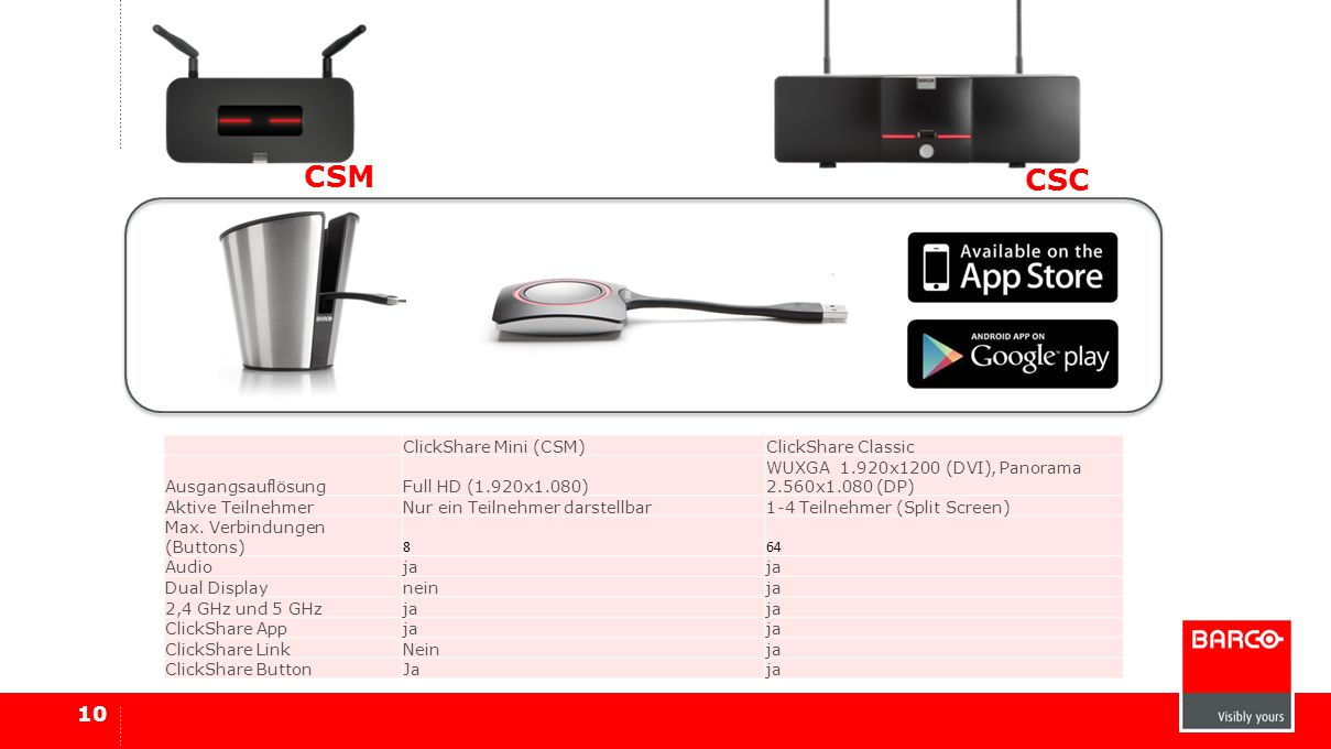 CSM CSC ClickShare Mini (CSM) ClickShare Classic Ausgangsauflösung