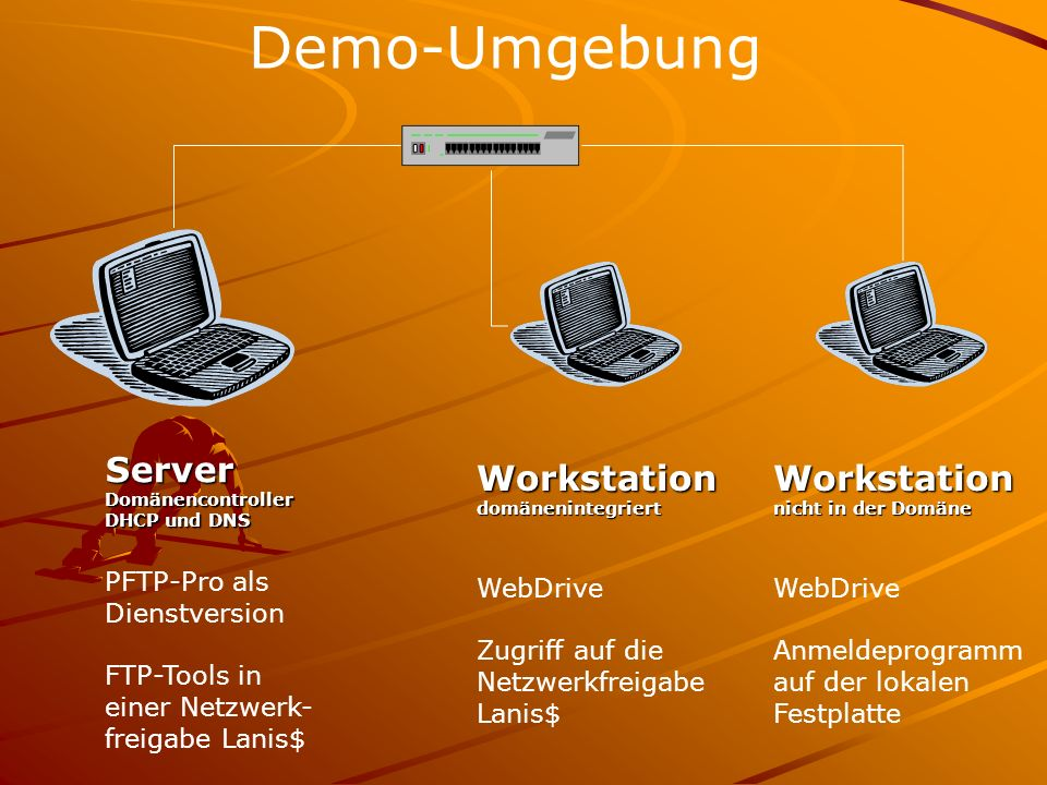 Demo-Umgebung Server Workstation Workstation