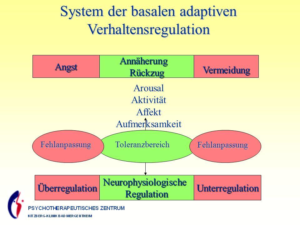 System der basalen adaptiven Verhaltensregulation