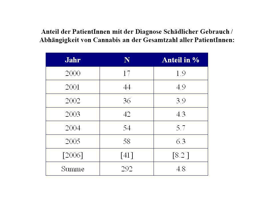 Anteil der PatientInnen mit der Diagnose Schädlicher Gebrauch / Abhängigkeit von Cannabis an der Gesamtzahl aller PatientInnen: