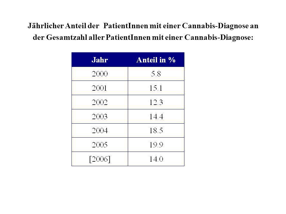 Jährlicher Anteil der PatientInnen mit einer Cannabis-Diagnose an der Gesamtzahl aller PatientInnen mit einer Cannabis-Diagnose: