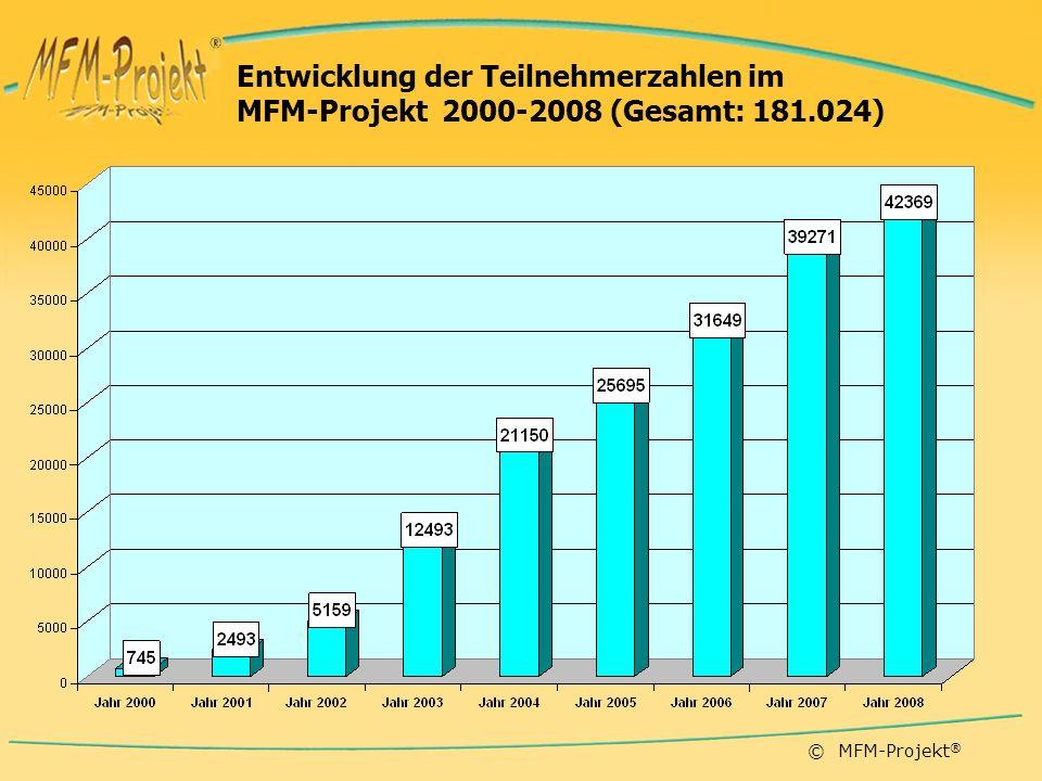 Entwicklung der Teilnehmerzahlen im MFM-Projekt 2000-2008 (Gesamt: 181