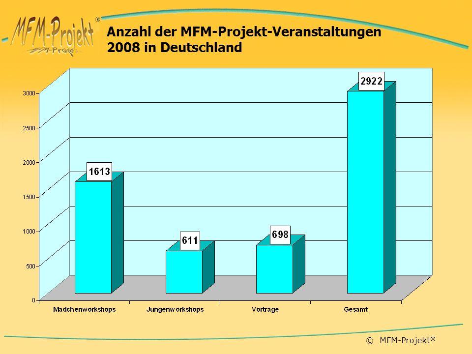 Anzahl der MFM-Projekt-Veranstaltungen 2008 in Deutschland