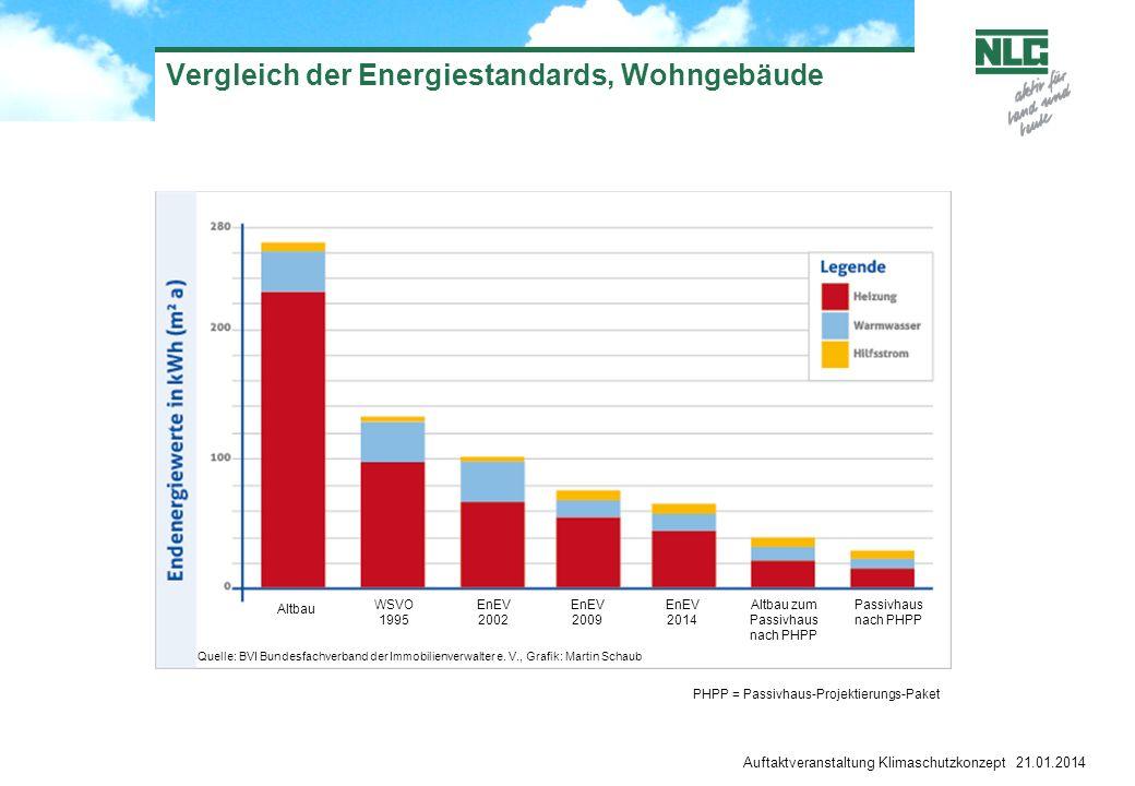 Vergleich der Energiestandards, Wohngebäude