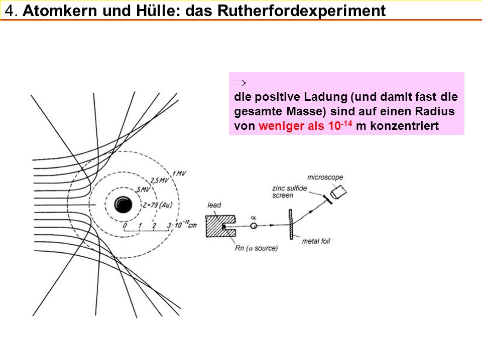 4. Atomkern und Hülle: das Rutherfordexperiment