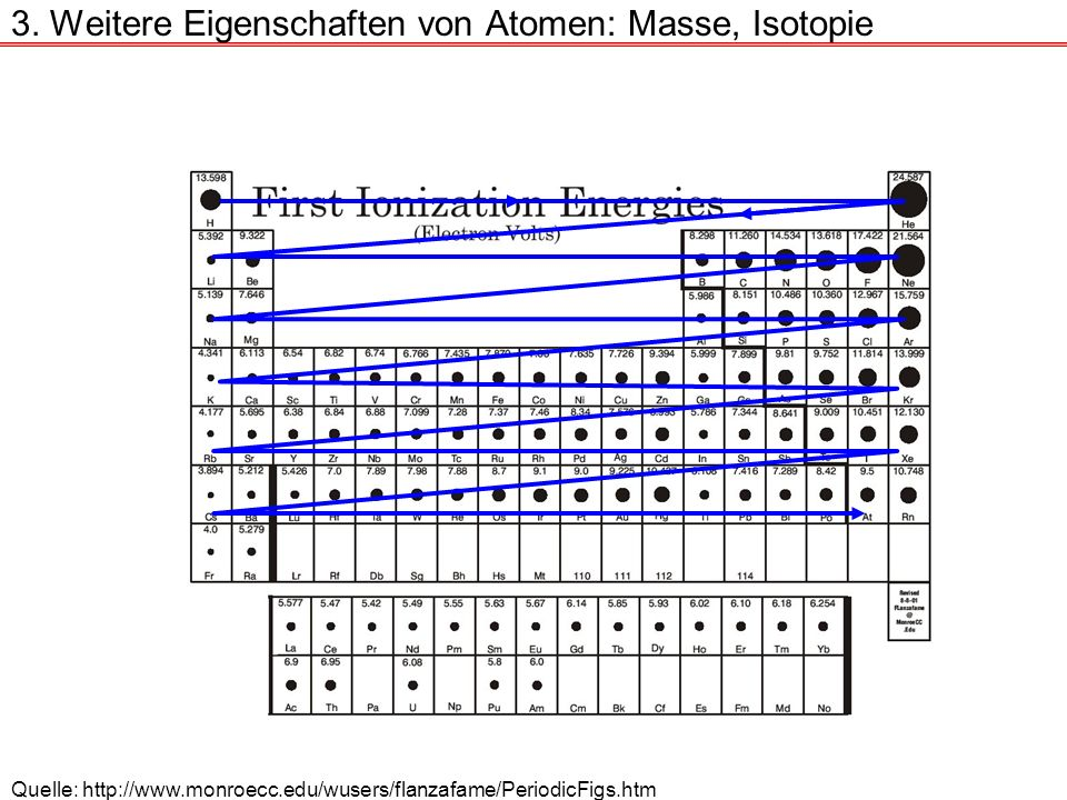 3. Weitere Eigenschaften von Atomen: Masse, Isotopie