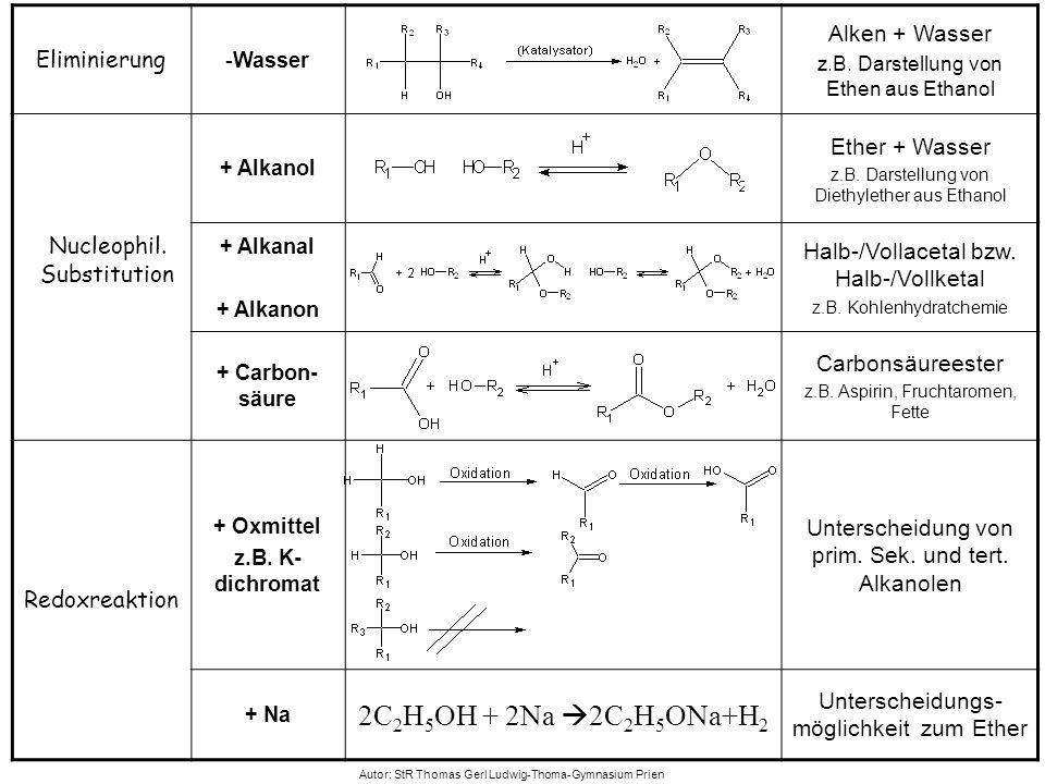 2C2H5OH + 2Na 2C2H5ONa+H2 Alken + Wasser Eliminierung