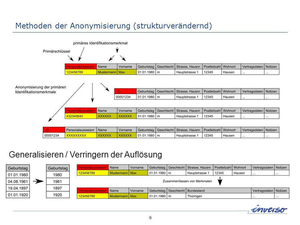 Methoden der Anonymisierung (wertverändernd)