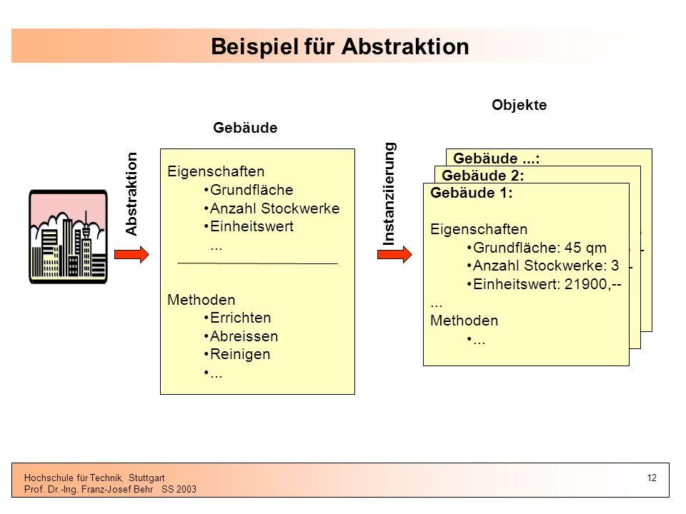 Beispiel für Abstraktion
