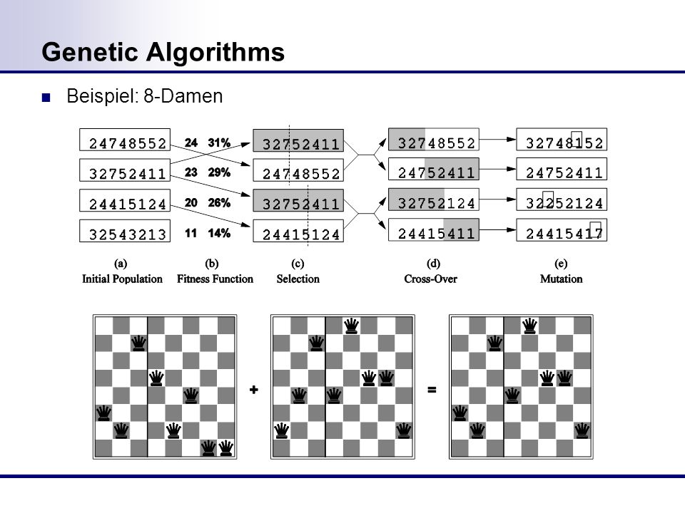 Genetic Algorithms Beispiel: 8-Damen